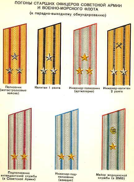 Soviet Officers Soviet Senior Officer Ranks