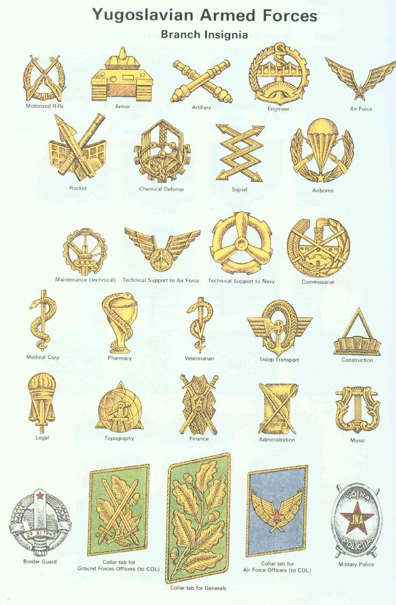 Yugoslav Peoples Army Rank And Insignia Charts