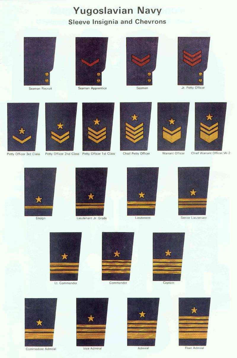 yugoslav peoples army rank and insignia charts